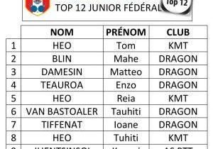 TOP 12 JUNIOR